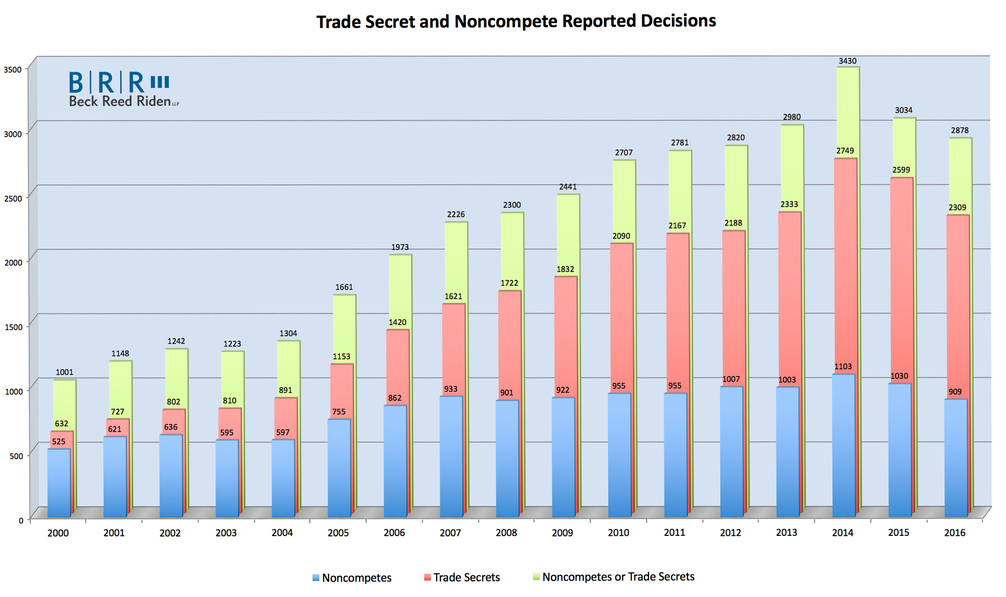 noncompete-and-trade-secret-cases-survey-graph-20170111
