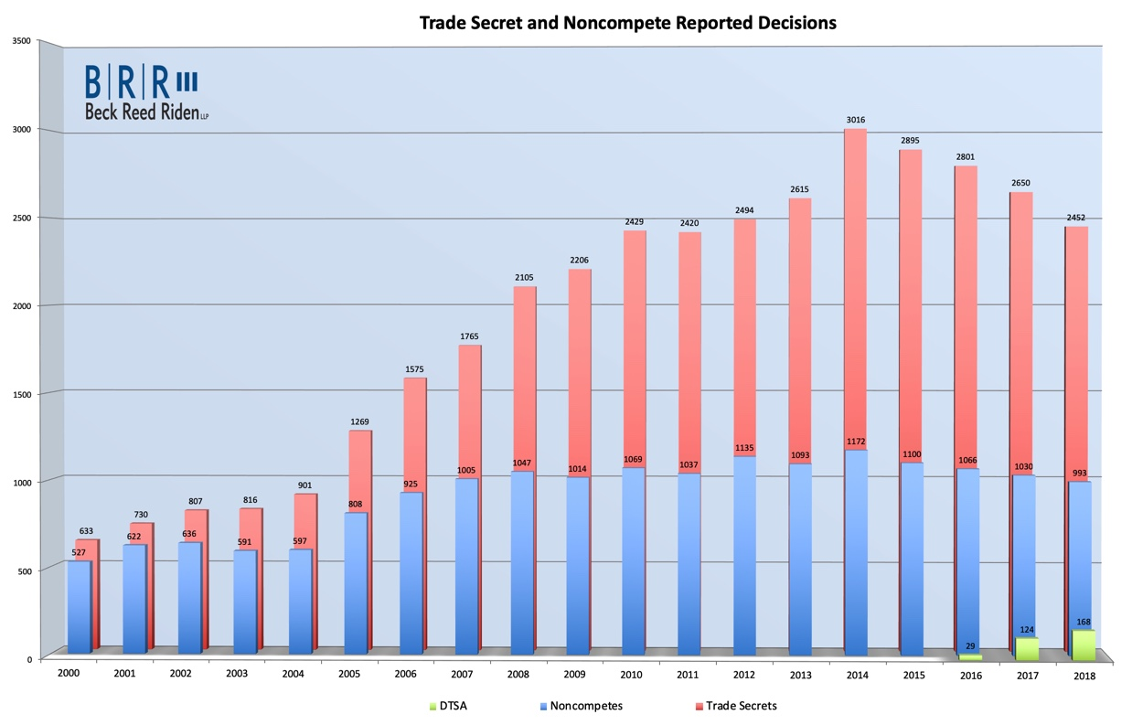 New Trade Secret and Noncompete Survey – National Case Graph